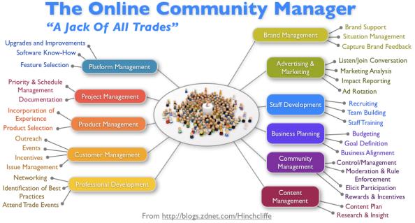 Acciones del Community Manager