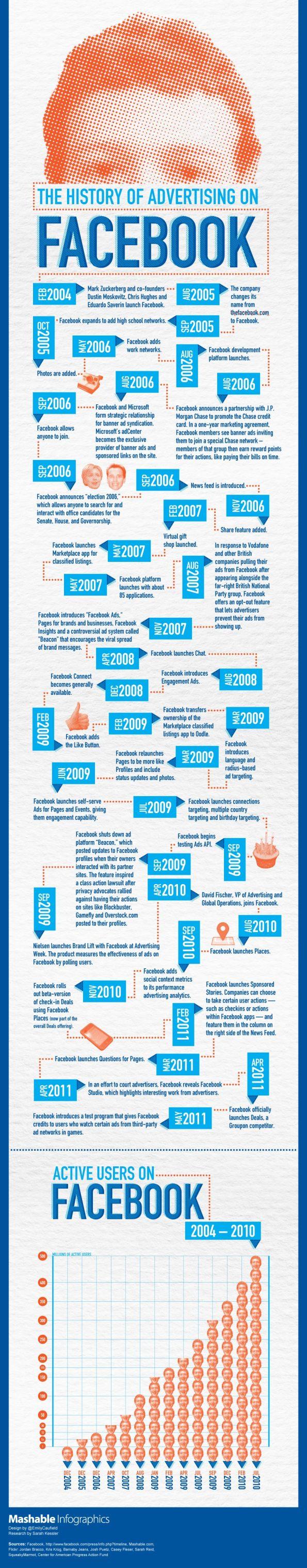 Redes Sociales la historia de Facebook Myspace infografia