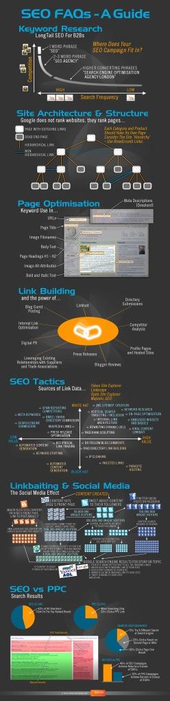 SEO  Google Webmasters