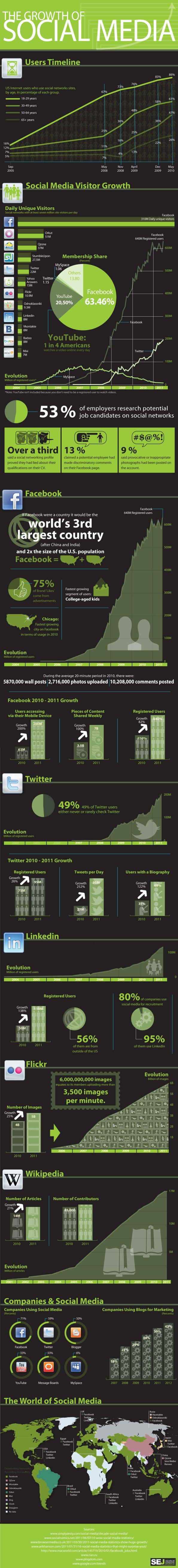 El crecimiento del social media Infografia