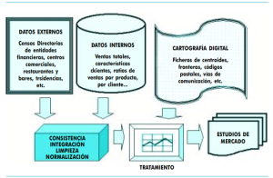 Aplicaciones del Geomarketing