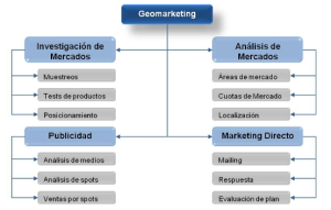 Aplicaciones del Geomarketing