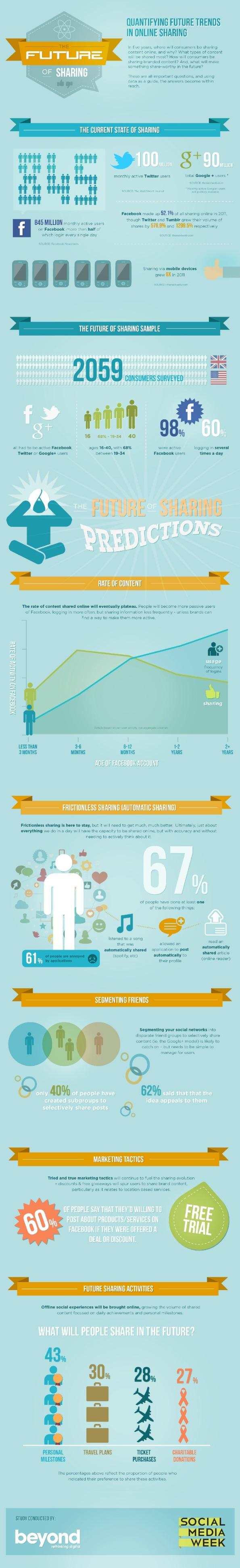 El futuro de compartir en Facebook, Twitter y Google+