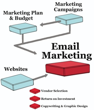La magia del email marketing