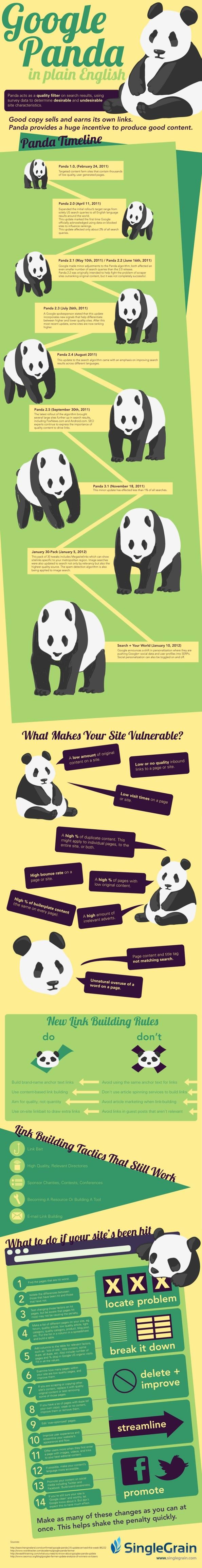 Googl Panda y el SEO