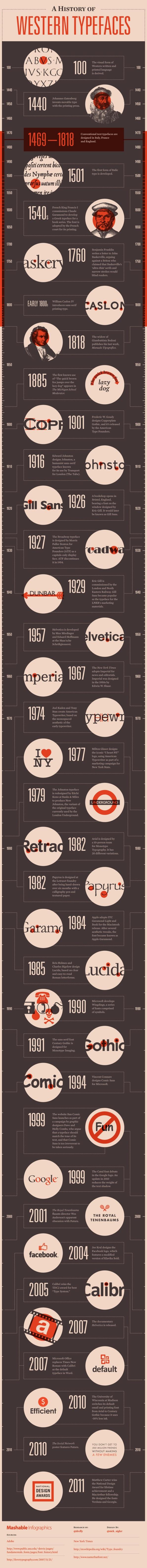 Infografia sobre la historia de los tipos de letra