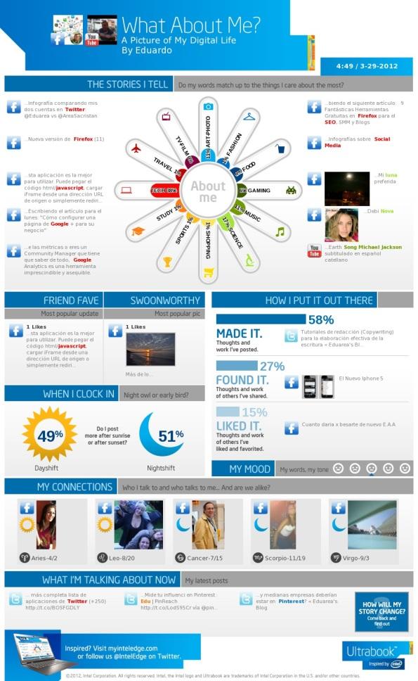 Infografia sobre mi actividad en las redes sociales