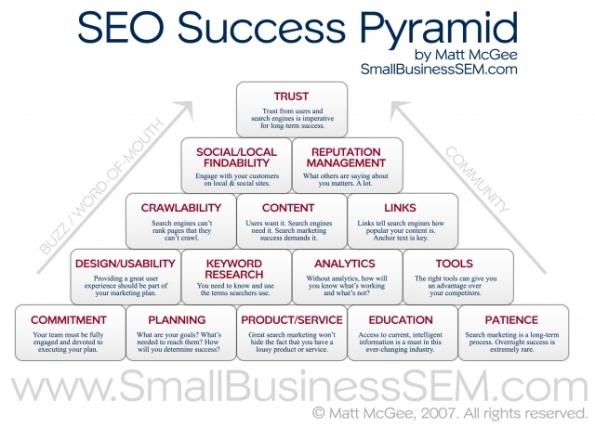 1 - Infografía: Pirámide de éxito SEO