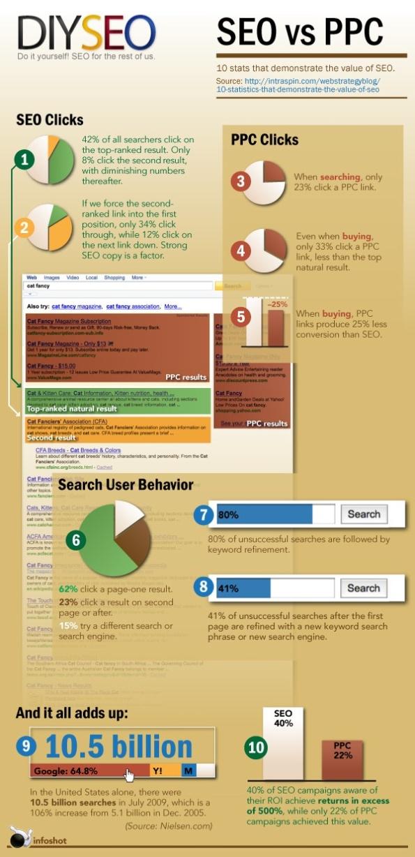 14 - Infografía: SEO vs PPC