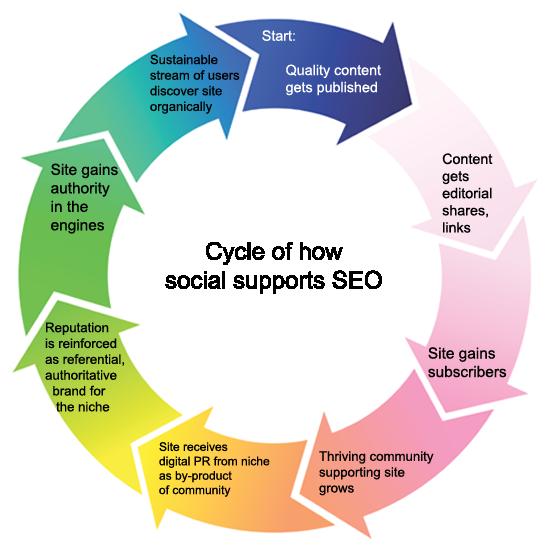 19 – Infografía – ciclo de cómo Social admite Seo