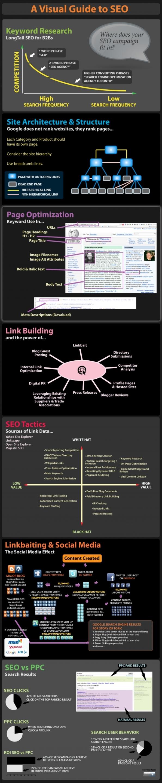 2 - Infografía: una Guía Visual para SEO
