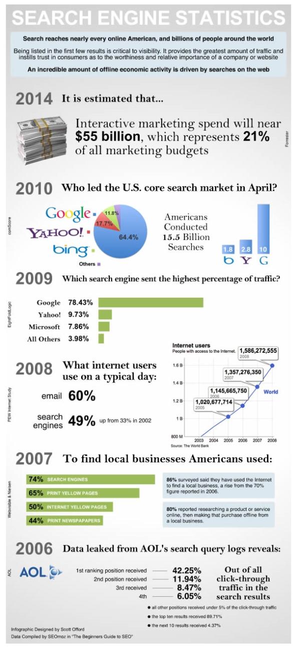 21 - Inforgrafía: estadísticas del motor de búsqueda