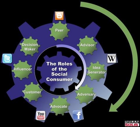 Los roles del consumidor social