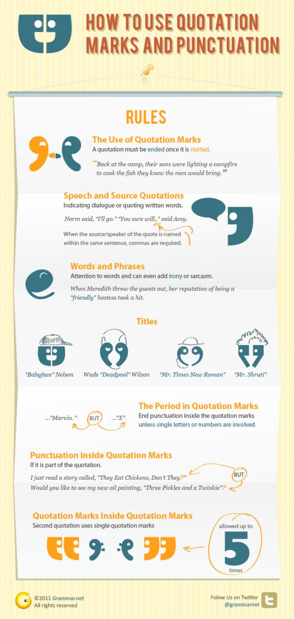 cómo usar las comillas y los signos de puntuacion-Infografia