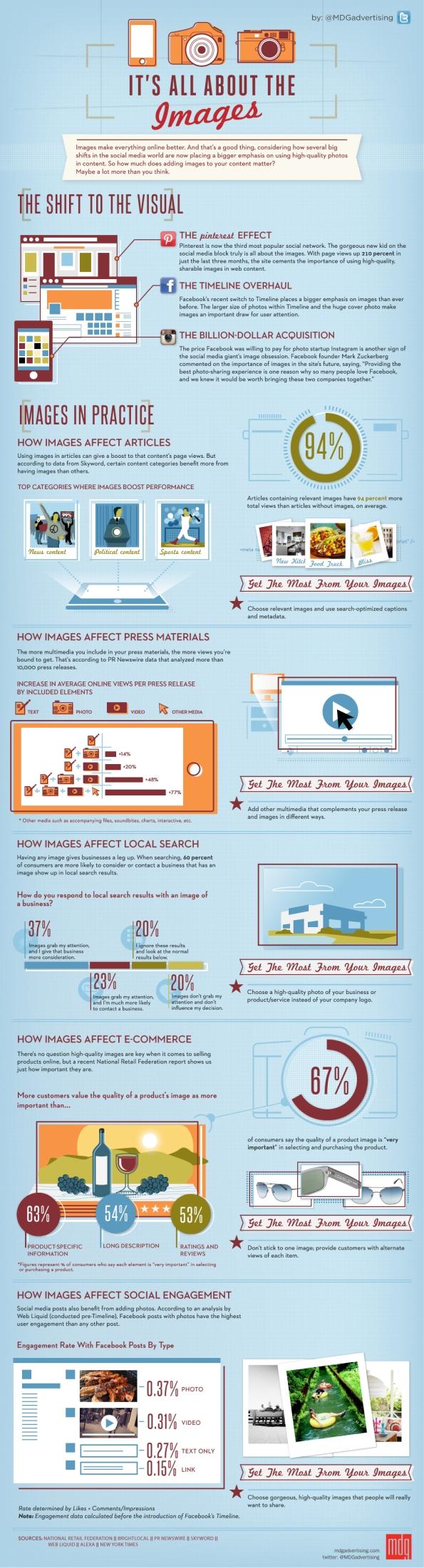 Como las Imágenes Afectan el Éxito de Su Blog [Infographic]