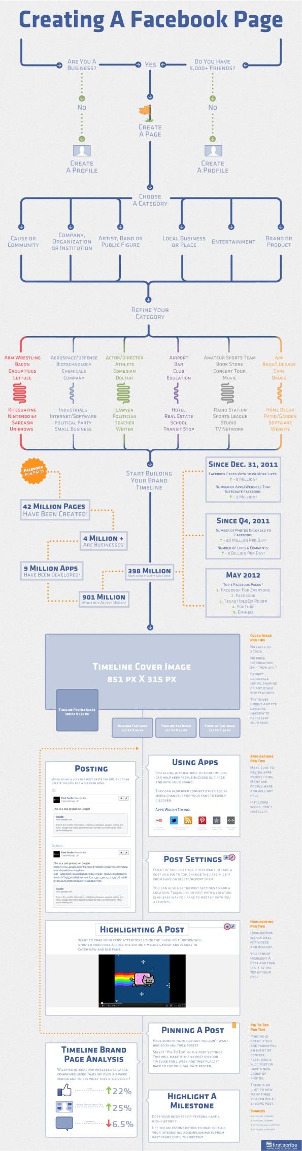 Guía Última para la  Creación de una Página de Facebook [Organigrama]
