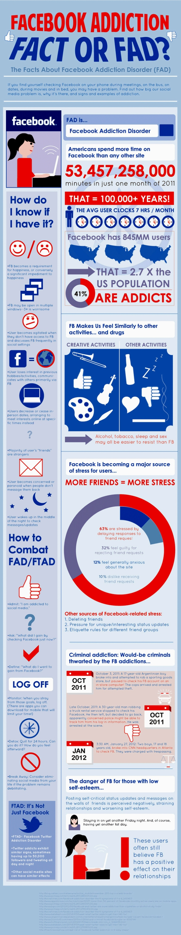 Adicción a Facebook: Hecho o Manía