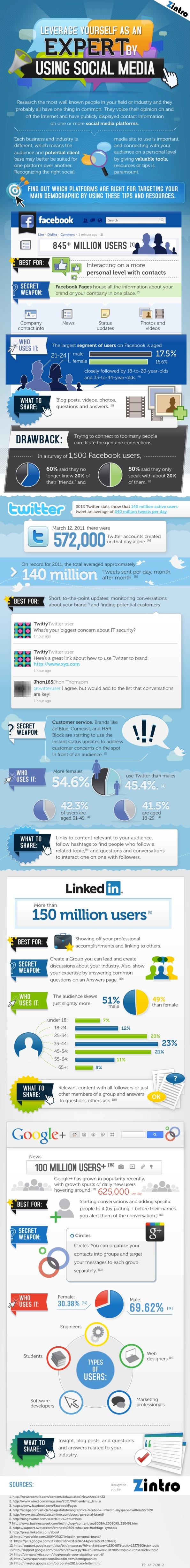 Guía de gestion de redes sociales
