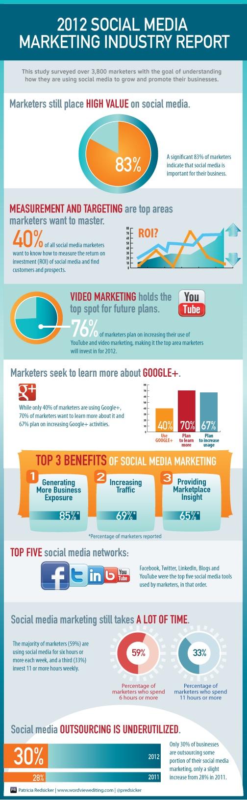 2012 informe de la Industria del marketing en los Medios Sociales