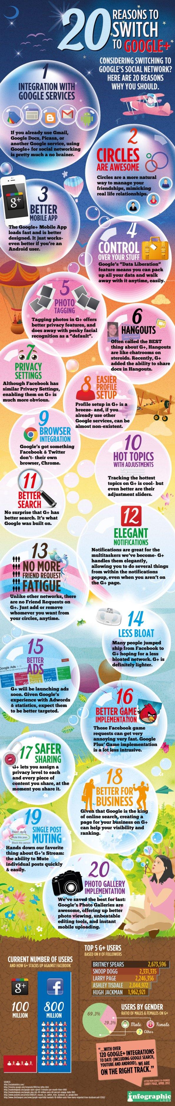 20 razones para cambiar a Google + [Infografía]