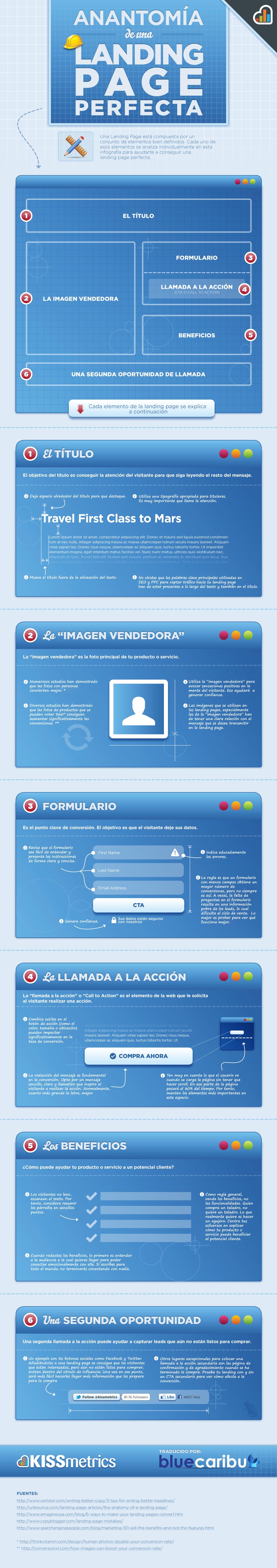 Anatomia de una landing page perfecta (Infografía)