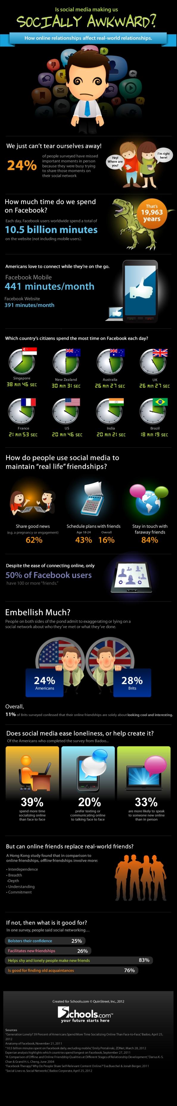Son los medios sociales lo que nos hacen socialmente torpes (Infografía)