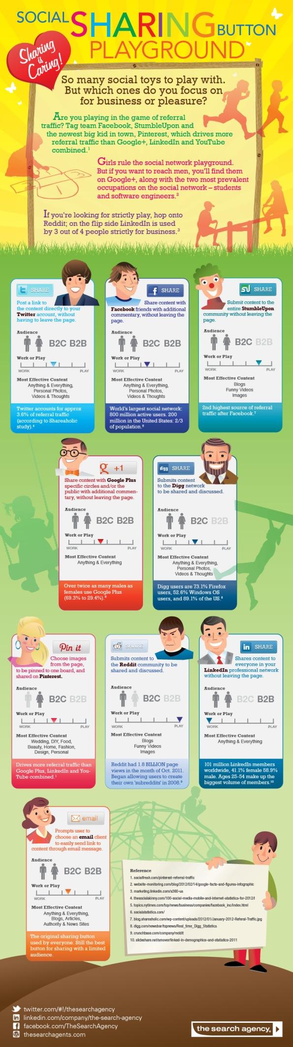 Compartiendo los botones sociales (Infografía)