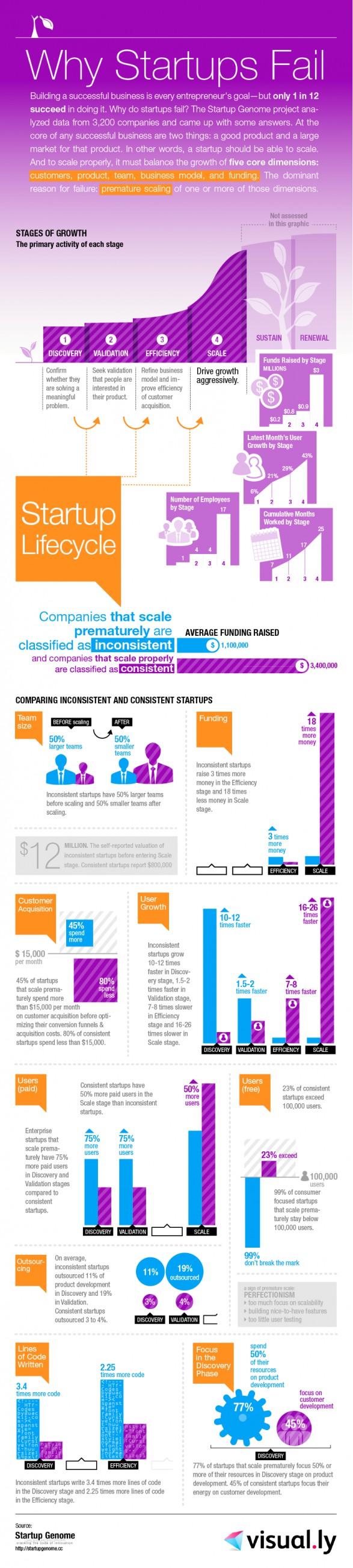 Por qué los Startups Fallan [Infographic]