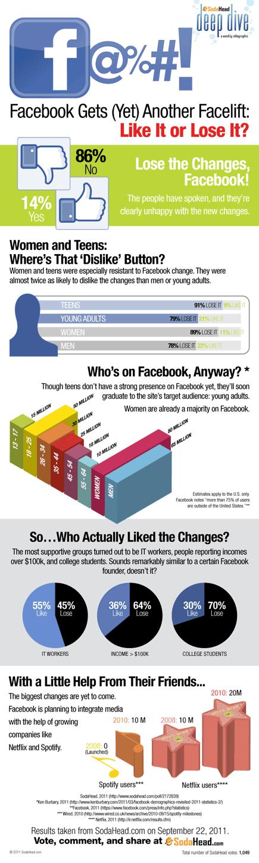 Qué piensa la gente sobre el nuevo diseño de Facebook (Infografía)