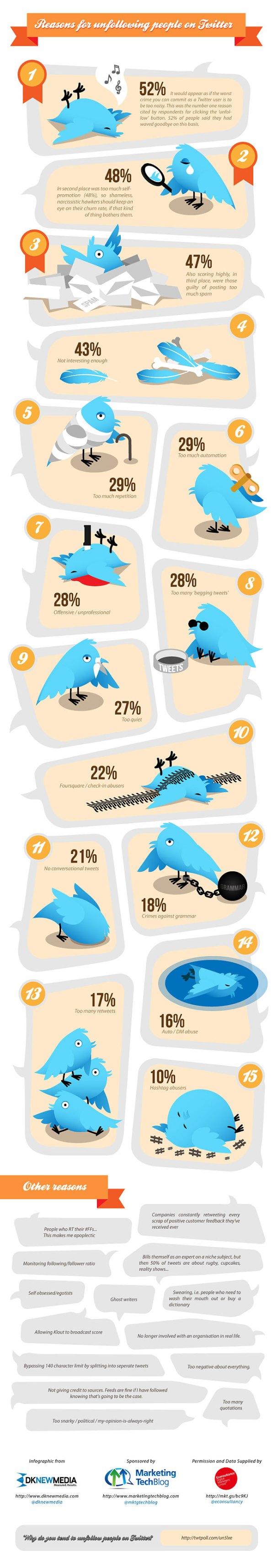 15 motivos para no seguirte en Twitter
