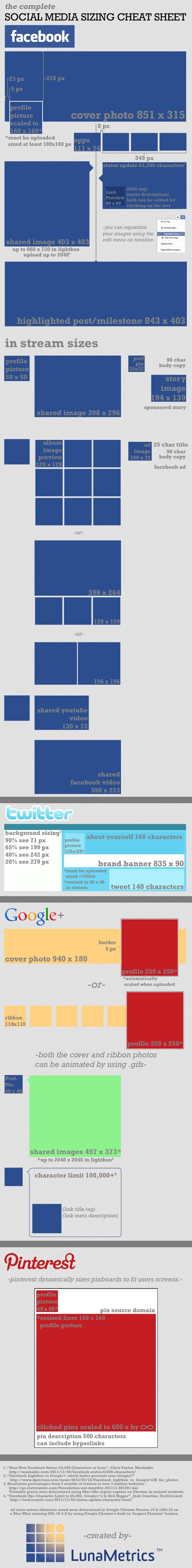 Guía del tamaño de las imágenes en los medios de comunicación social