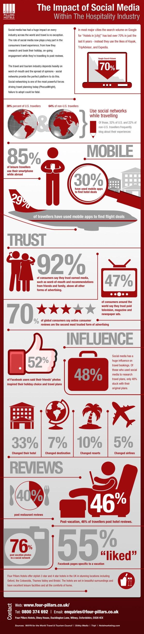 Impacto de los medios sociales en la industria turística