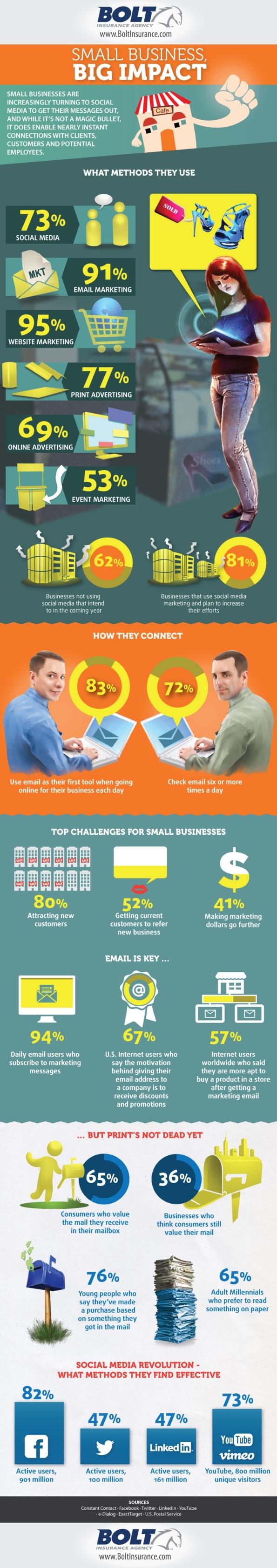 Los medios sociales están haciendo un gran impacto para la Pequeña Empresa [Infografía]