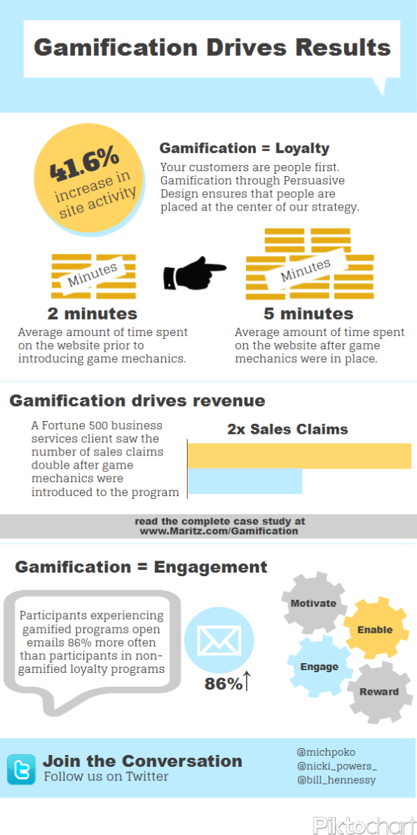 Gamification Drive Infographic