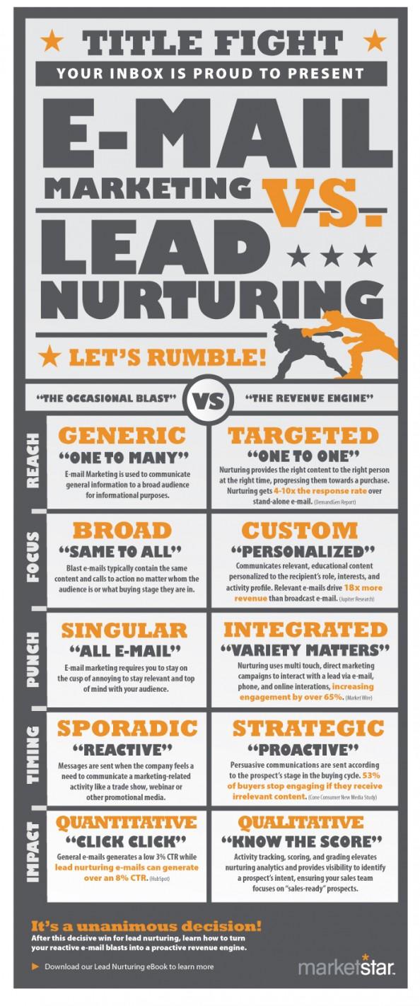 Campañas básicas de Lead Nurturing