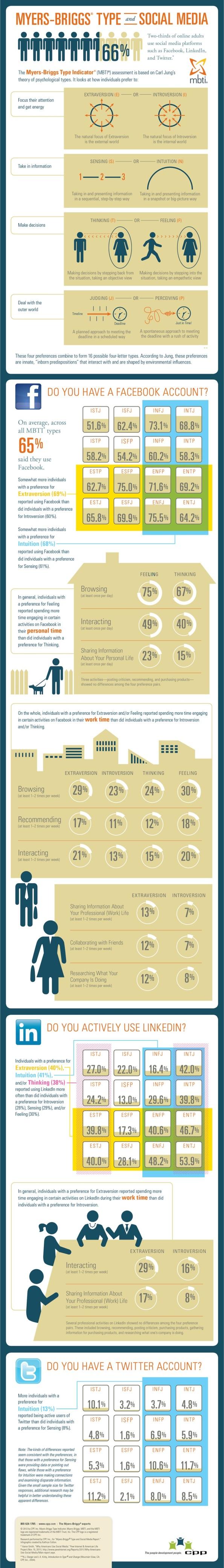 Qué personalidad social media tiene usted Infografía