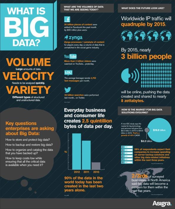 Que es Big Data