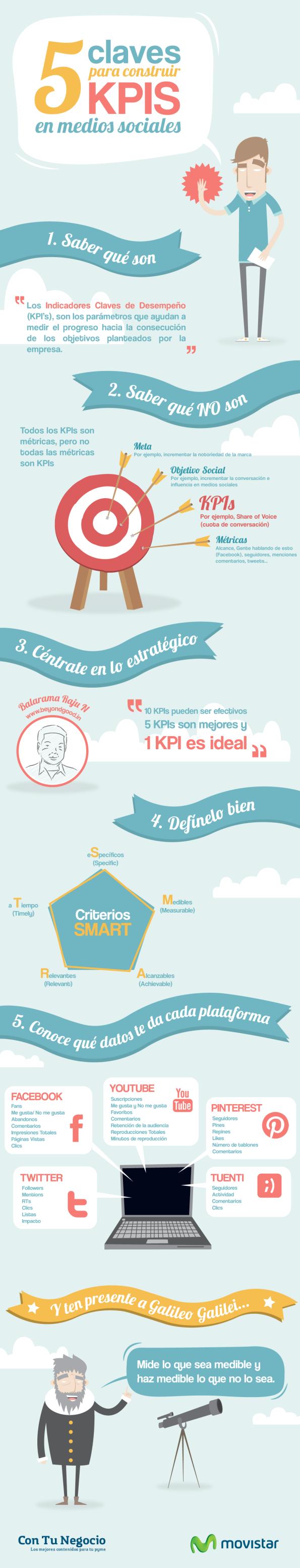 Qué son las KPIs