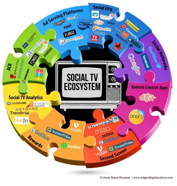 Infografía: Ecosistema de la TV en Internet