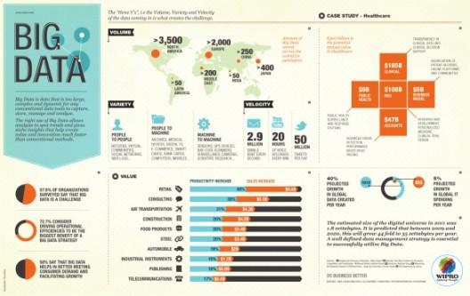 Big Data significa grandes innovaciones