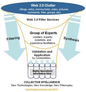 La inteligencia colectiva