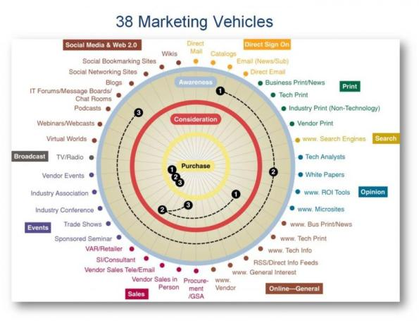 38 Marketing Vehicles
