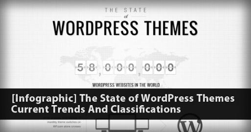 [Infografía] El Estado de los Temas de WordPress: Tendencias actuales y clasificaciones
