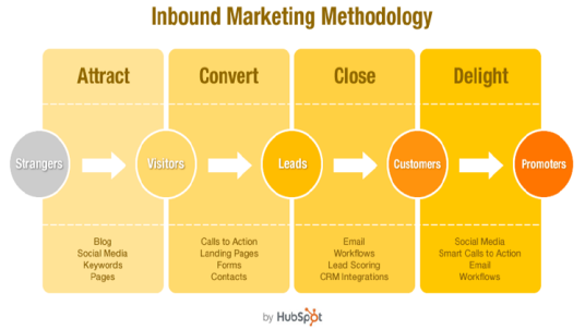 Inboud Marketing Methodology