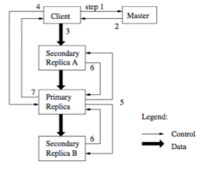 secuencia-replicas