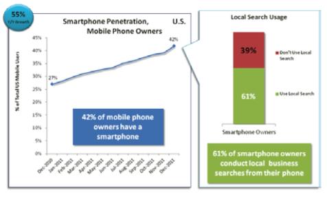 Venta a través del móvil para los negocios locales