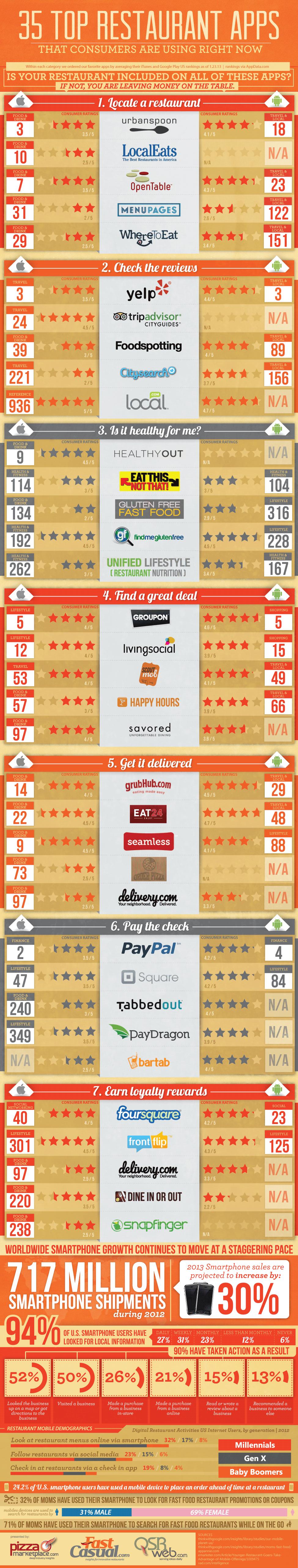 35 Top Aplicaciones para restaurantes
