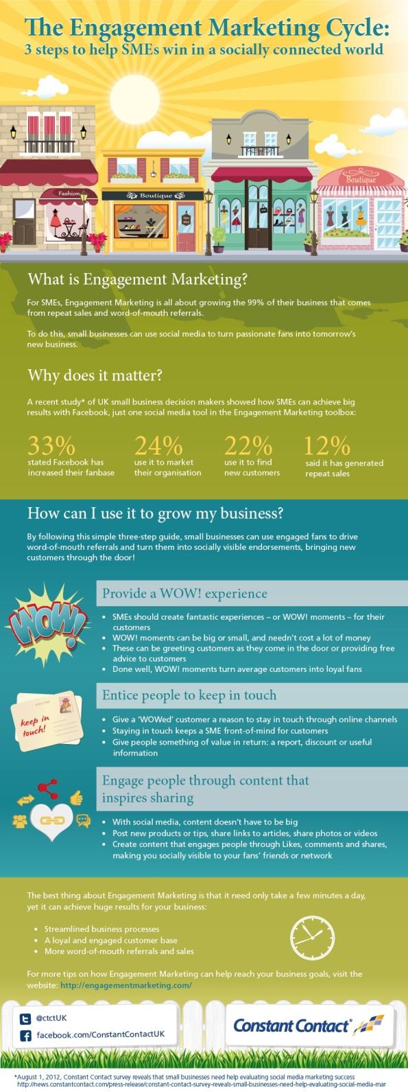 El Ciclo de Marketing de Compromiso: 3 pasos para ayudar a las PYME a triunfar en un mundo socialmente conectado