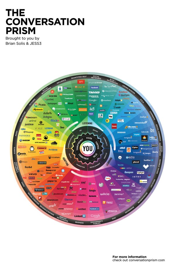 Conversation Prism version 4