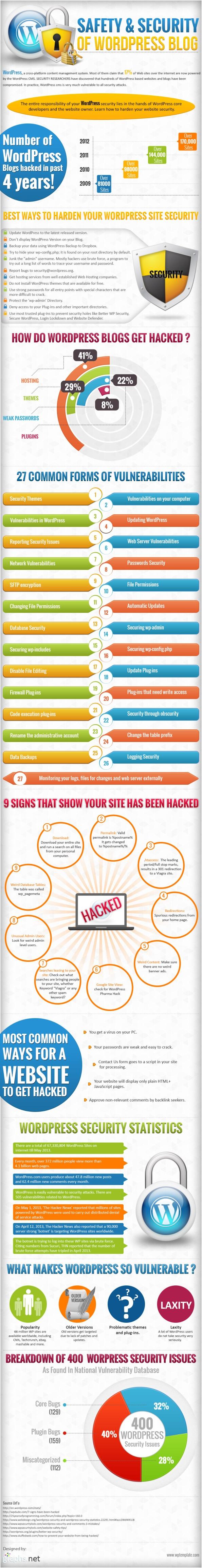 Seguridad y Protección de WordPress Blog (Infografía)
